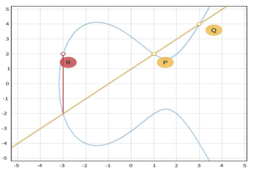 大白话椭圆曲线加密算法